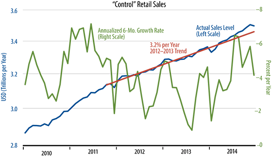 December Retail Sales Chart