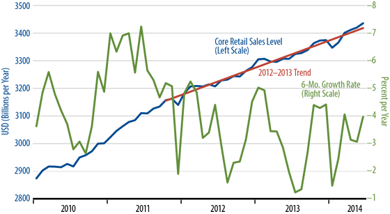 July Retail Sales Trend Chart