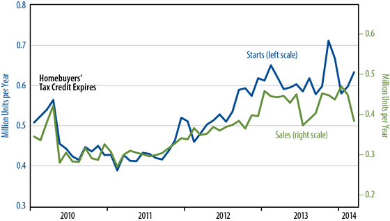 April Sales and Starts of New, Single-Family Homes Chart