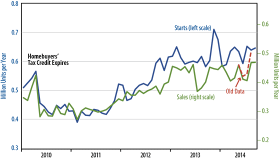 September New Single-Family Home Sales
