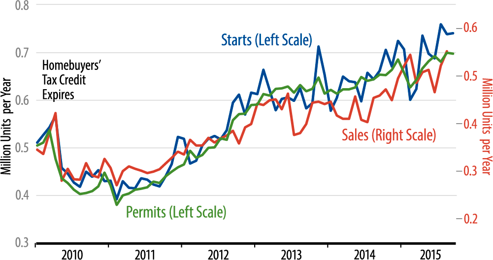 Sales and Starts of New, Single-Family Homes Chart