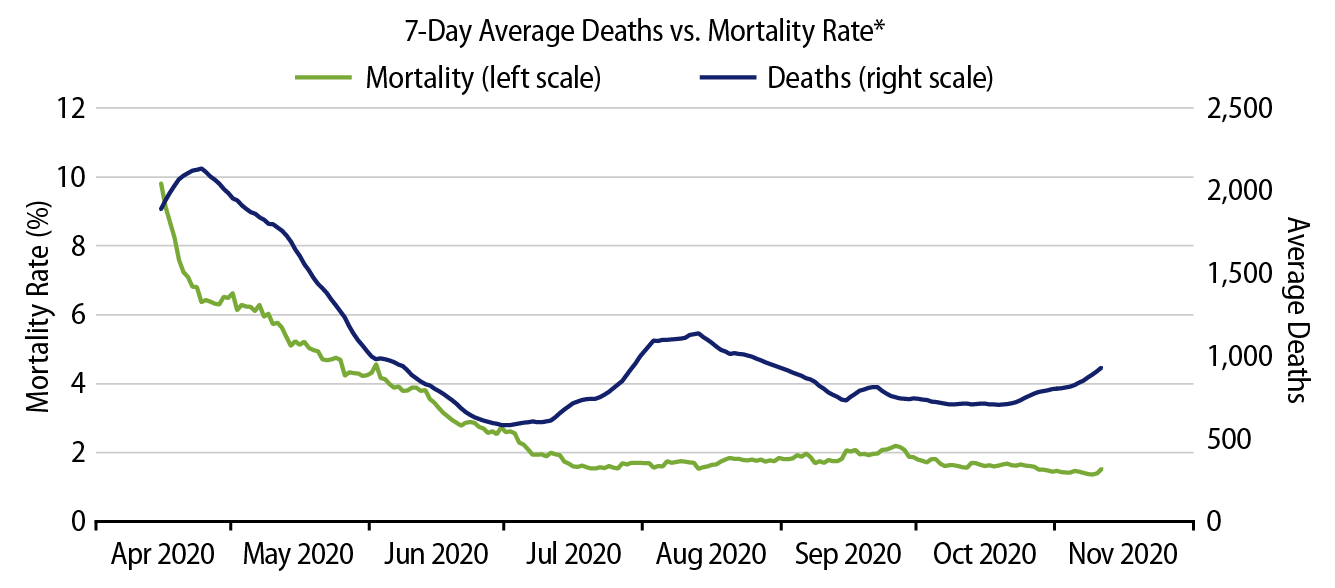 Explore COVID-19 Mortality Trends in the US.
