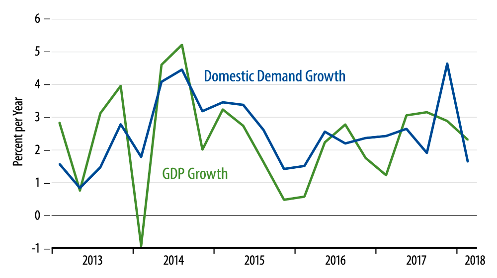 Growth in Real GDP Versus Domestic Demand