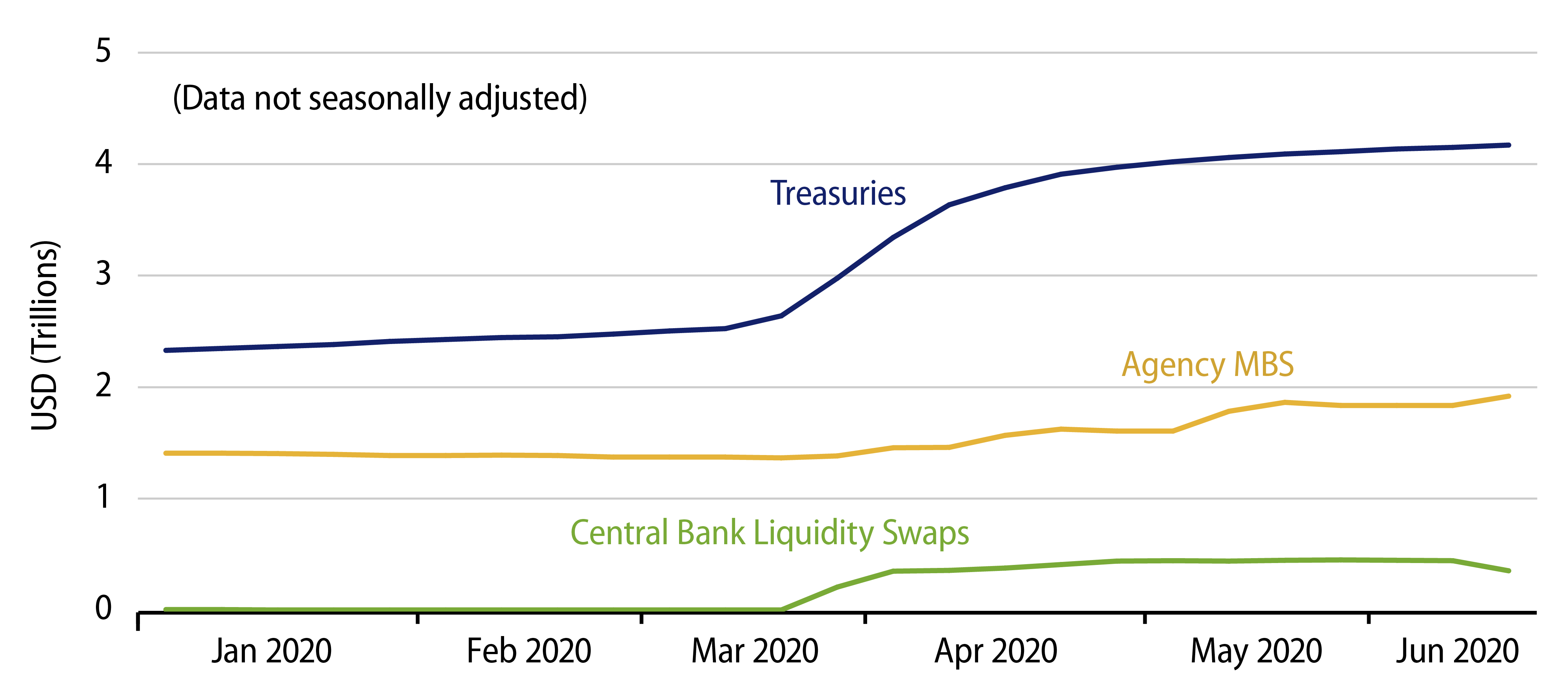 Conventional Provisions of Liquidity During COVID Crisis
