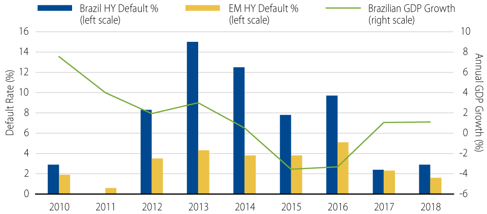 Brazil High-Yield (HY) Defaults vs. Brazil GDP Growth