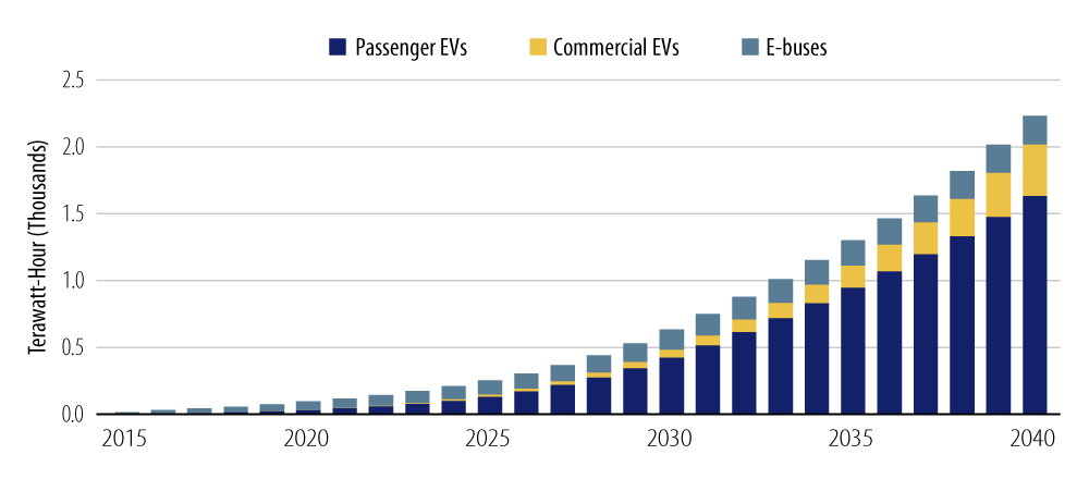 Explore Yearly Electricity Consumption From Passenger EVs, Commercial EVs and E-buses.