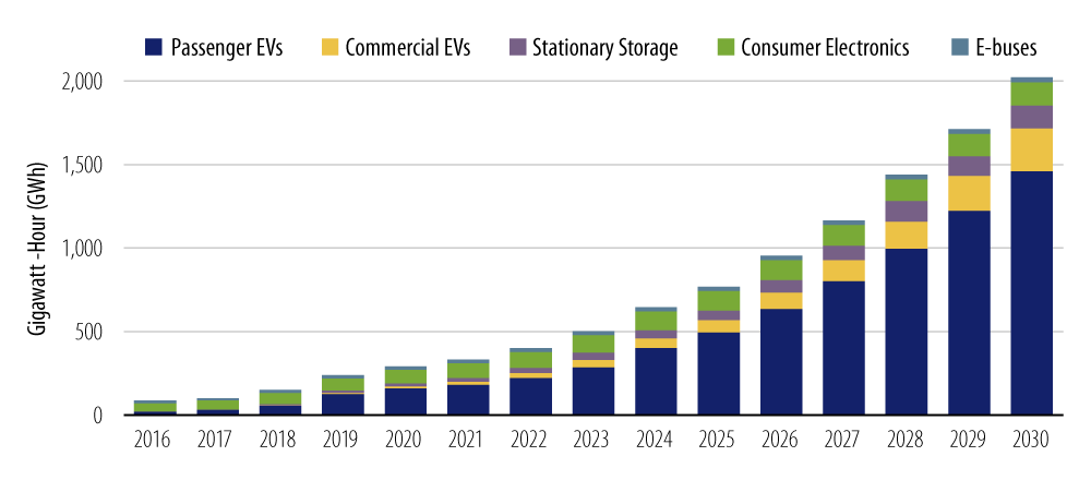 Explore annual Lithium-Ion battery demand.