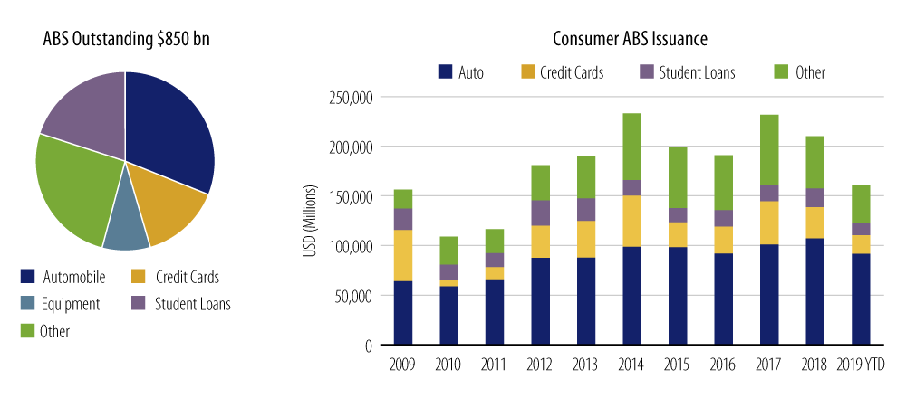 Explore the current ABS Market Snapshot.