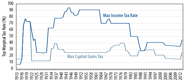 dc-plans-its-time-to-fix-your-fixed-income-2013-04
