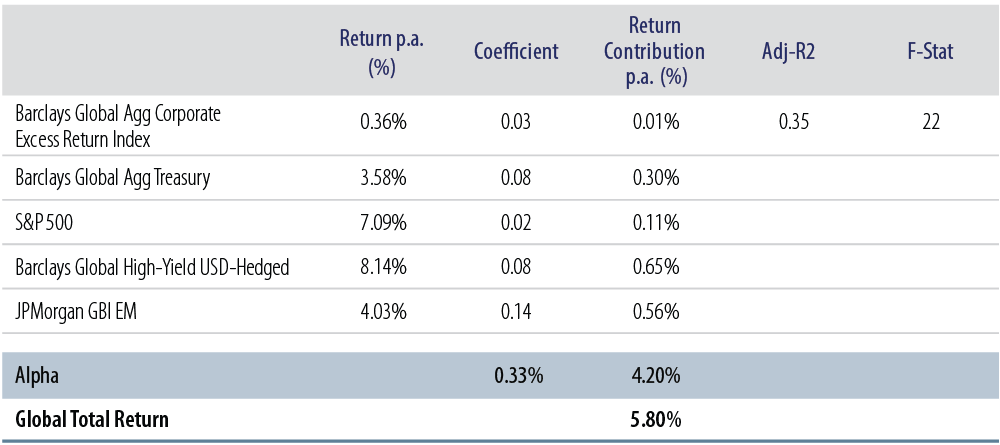 defending-the-defensive-protecting-your-fixed-income-portfolio-in-a-low-yield-world-2015-10