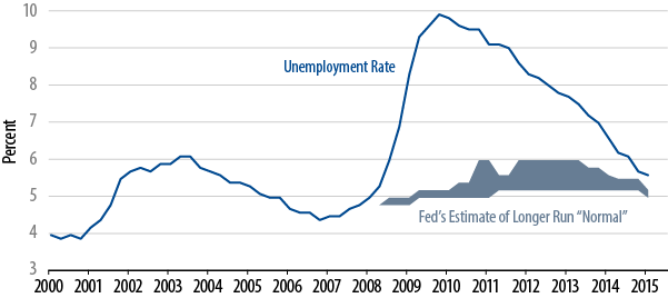 policy-matters-fed-update-dont-write-off-2015-just-yet-2015-04
