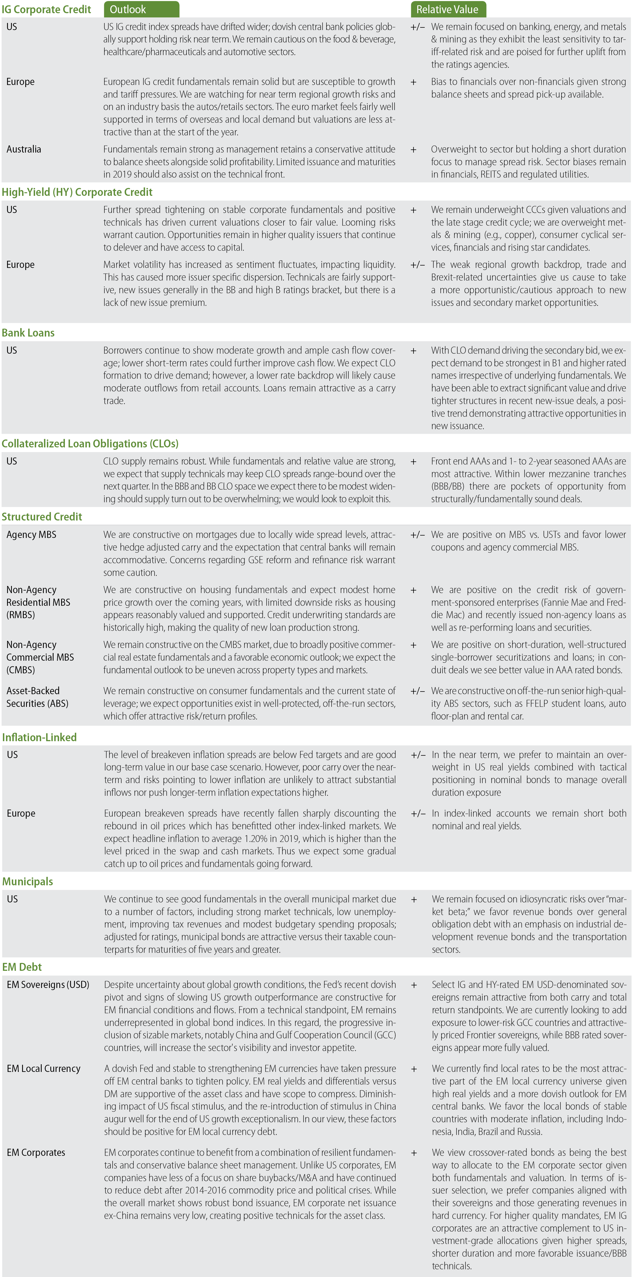 A Global Credit Cycle Built for Endurance | Western Asset