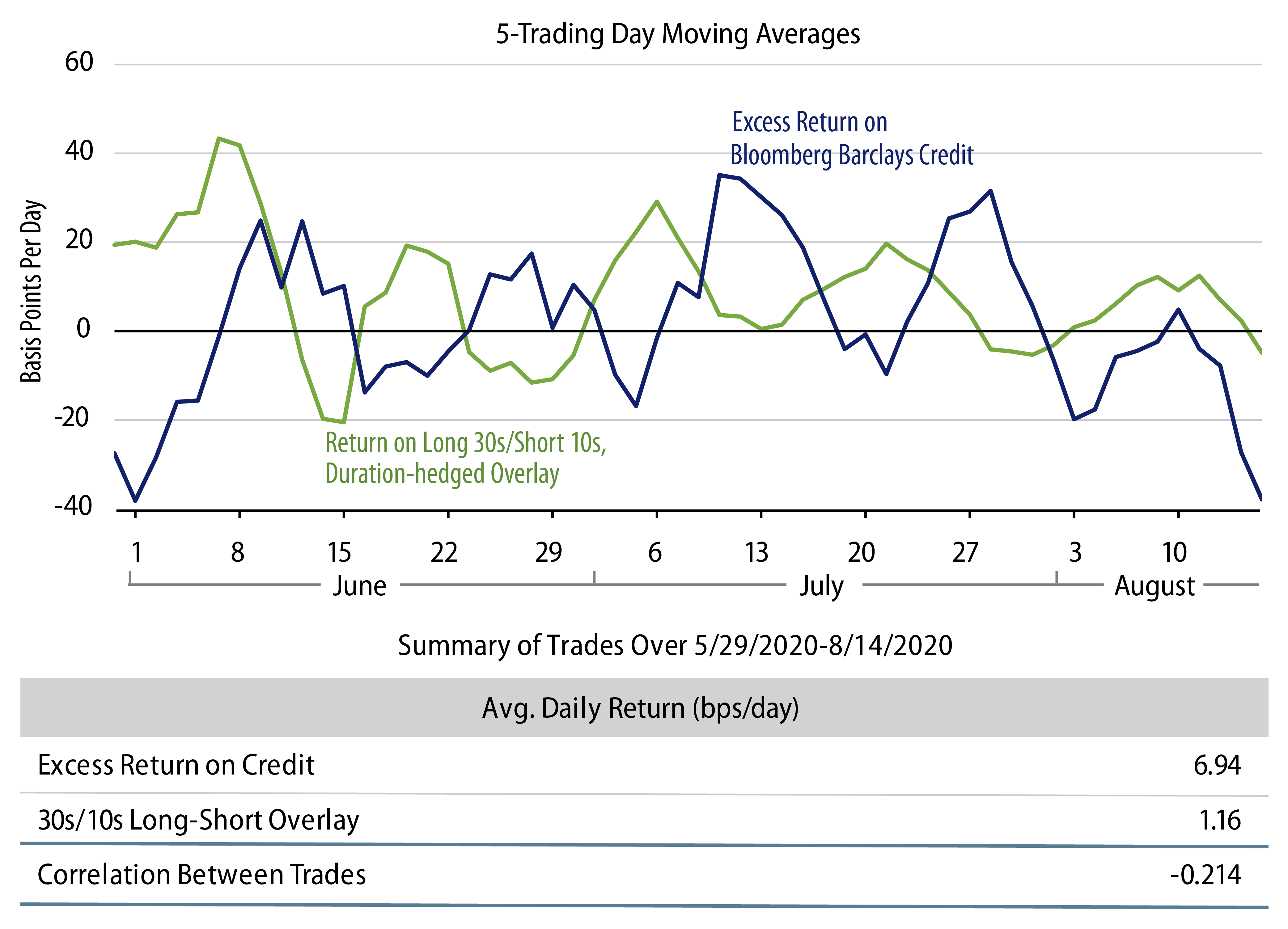 Explore 5-Day Performances of Investment-Grade and 30s/10s Spread Trades