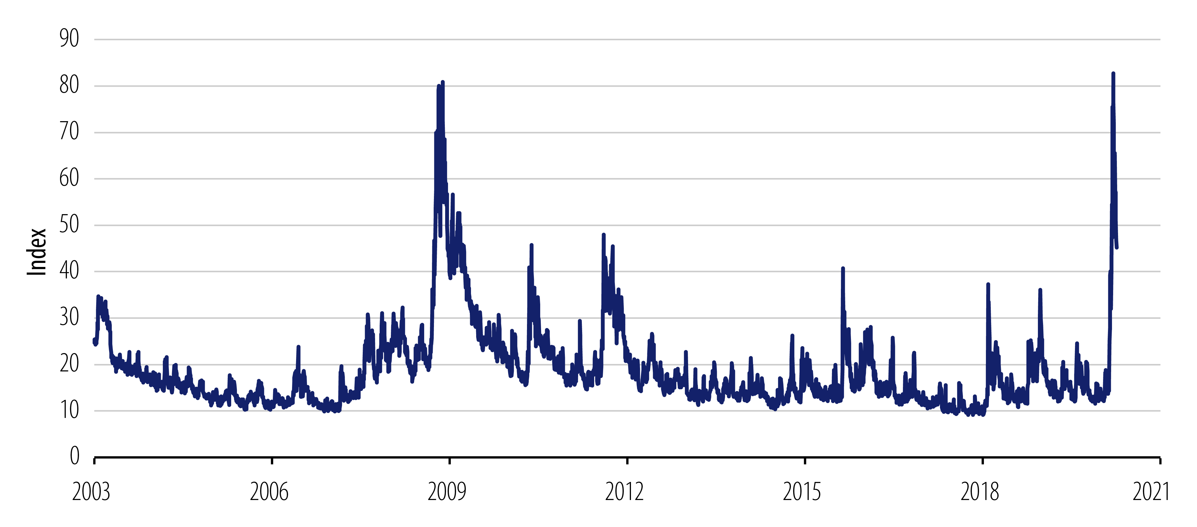 Explore Volatility Index (VIX).