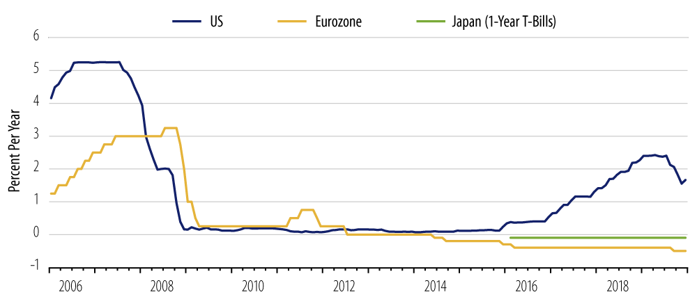 Explore short-term policy rates in the US, Eurozone and Japan.