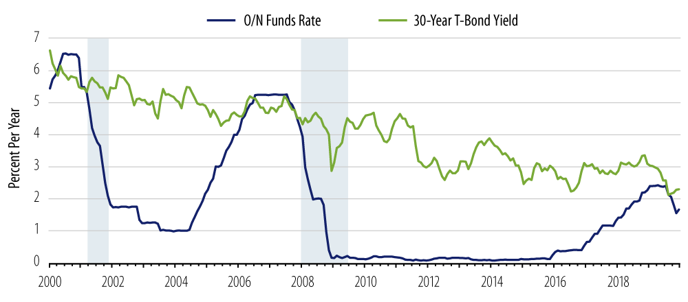 Explore Fed funds long bonds.