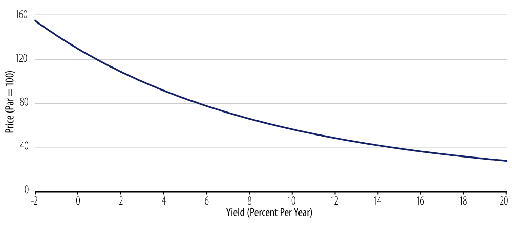 Explore price vs. yields for 3% coupon, 10-Year bond.