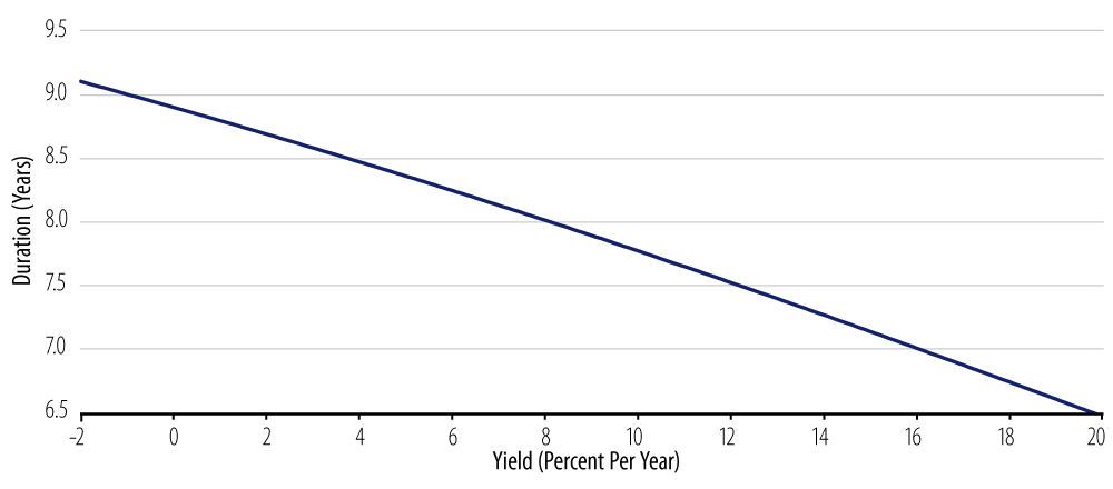 Explore duration vs. yield for 3% coupon, 10-Year bond.
