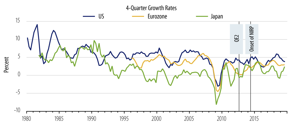 Explore growth in nominal GDP in the US, Eurozone and Japan.