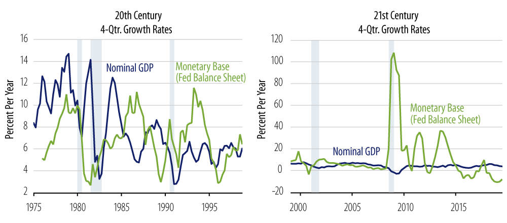 Explore monetary growth vs. nominal GDP.