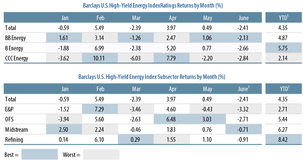 oil-and-high-yield-energy-brief-2015-07