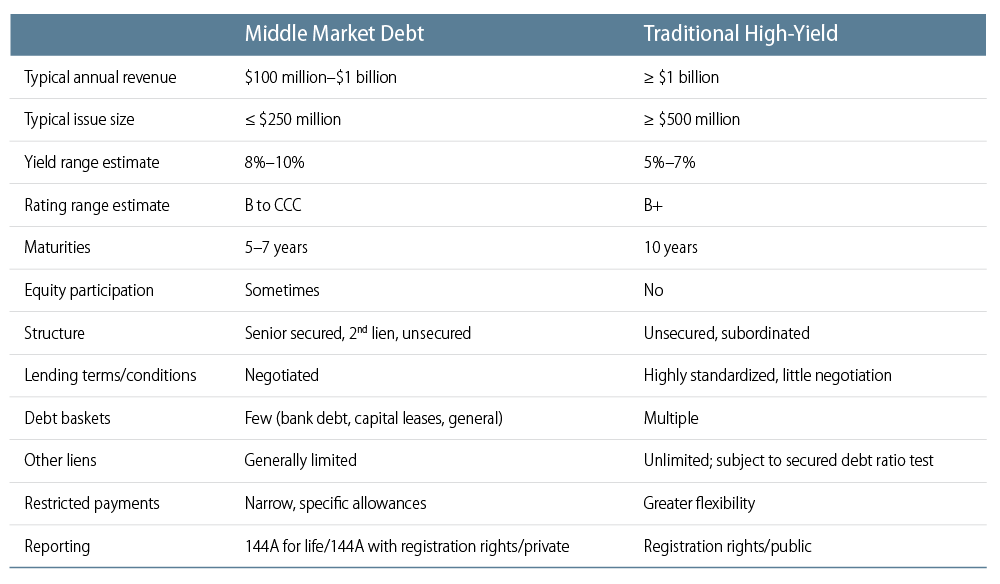 opportunities-in-middle-market-debt-2014-04