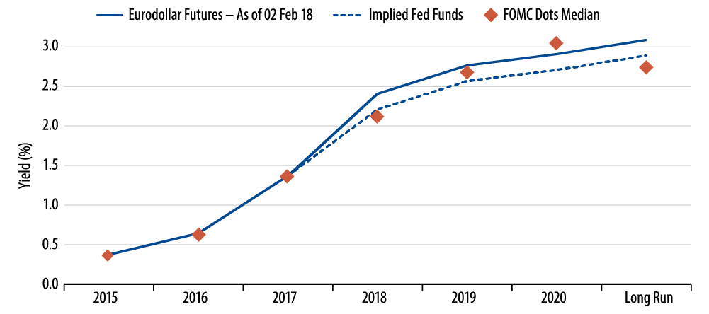 policy-matters-fed-transition-and-current-market-pricing-2018-02