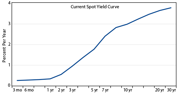 rising-yields-doom-or-opportunity-2013-09