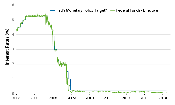 the-federal-reserves-new-repo-facility-2014-03