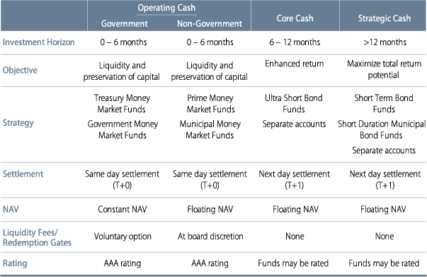 the-new-frontier-managing-cash-investments-2015-02