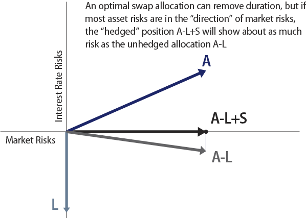 the-right-way-to-use-long-duration-swaps-in-ldi-2007-05