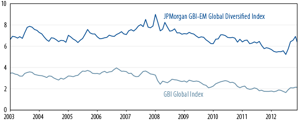 valuations-in-emerging-markets-have-become-more-attractive-2013-10