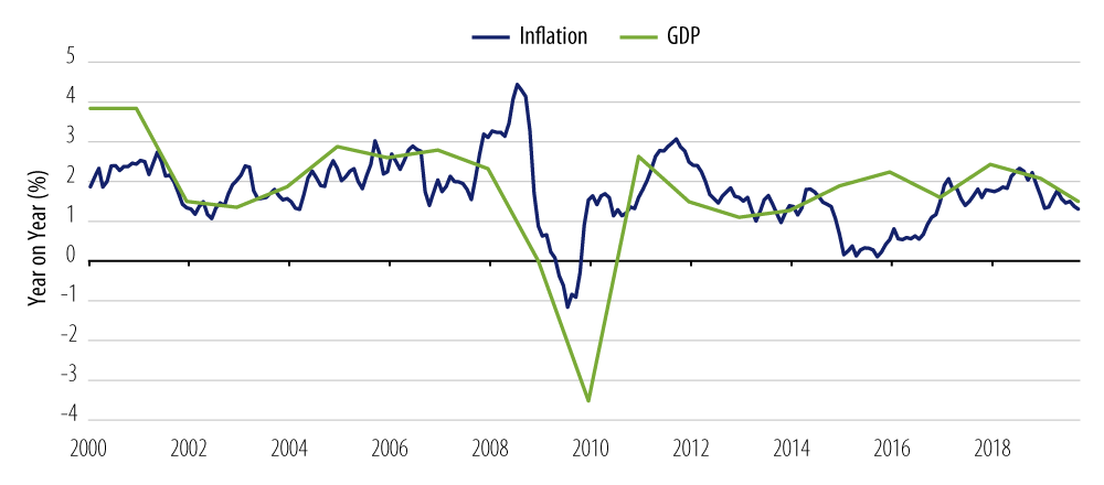 Explore Advanced Economies' Growth and Inflation