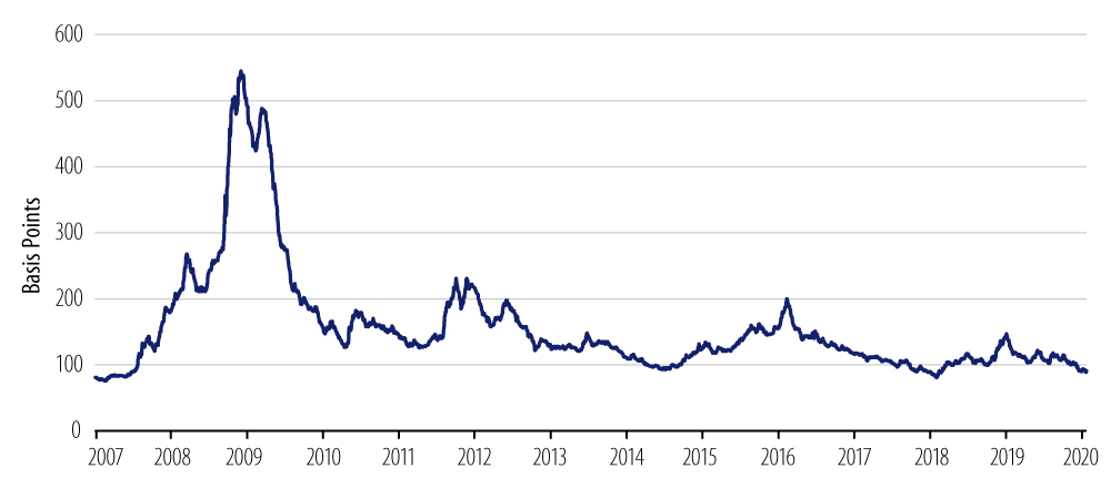 Explore US Investment-Grade Credit Spreads (2007-2020)