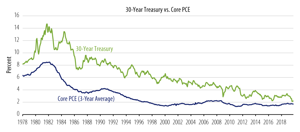 Explore 30-Year US Treasury Yields vs. Inflation (1978–2020)