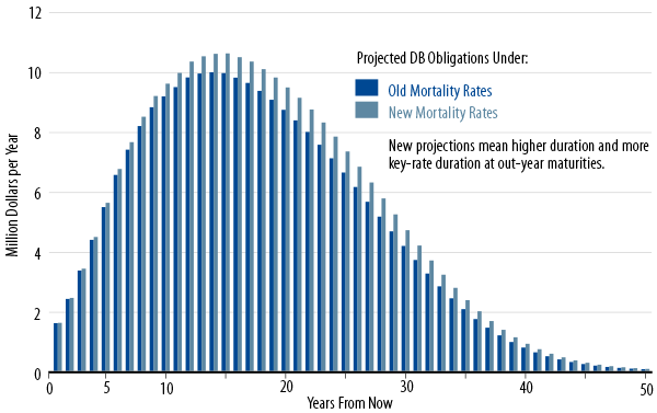 what-the-new-mortality-tables-mean-to-your-defined-benefit-plan-2014-05