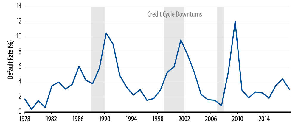 where-are-we-in-the-credit-cycle-2018-01
