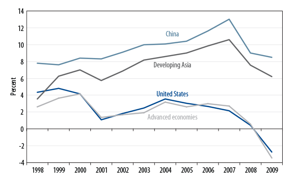emerging-asia-and-the-safety-of-creditor-economies-2009-12