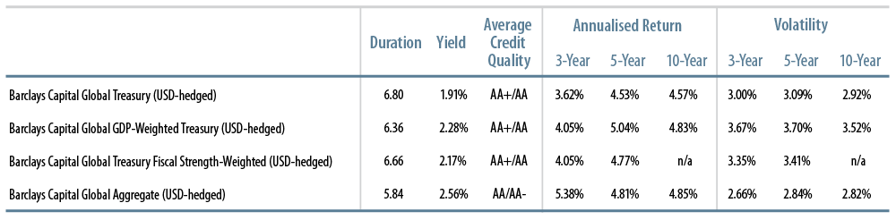 fixed-income-portfolio-benchmarks-2012-01