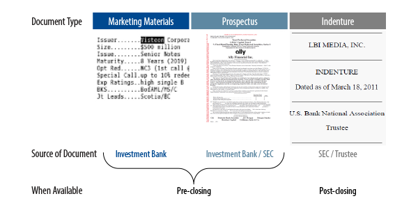 Introduction To High Yield Bond Covenants Western Asset