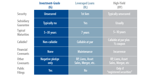 introduction-to-high-yield-bond-covenants-2011-06