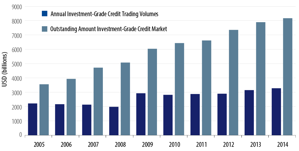 analyzing-credit-market-liquidity-2015-04