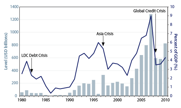 emerging-markets-navigating-the-rising-tide-of-global-liquidity-2010-10