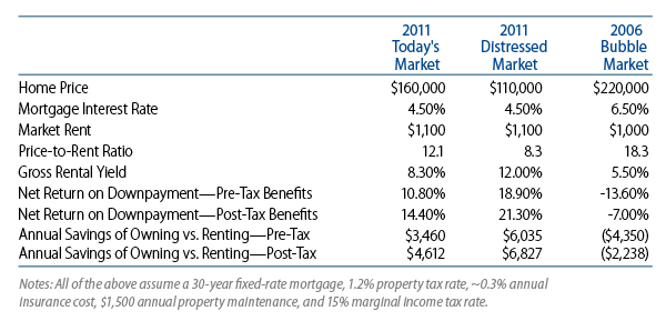equal-footing-financing-single-family-rentals-2011-10