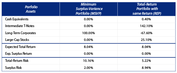 the-impact-of-LDI-on-portfolio-selection-2006-05